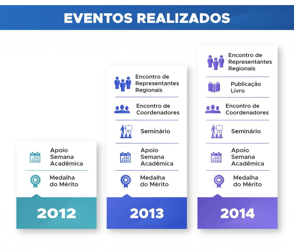 Eventos-2012-2014